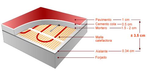 Instalación de suelo radiante en Valencia